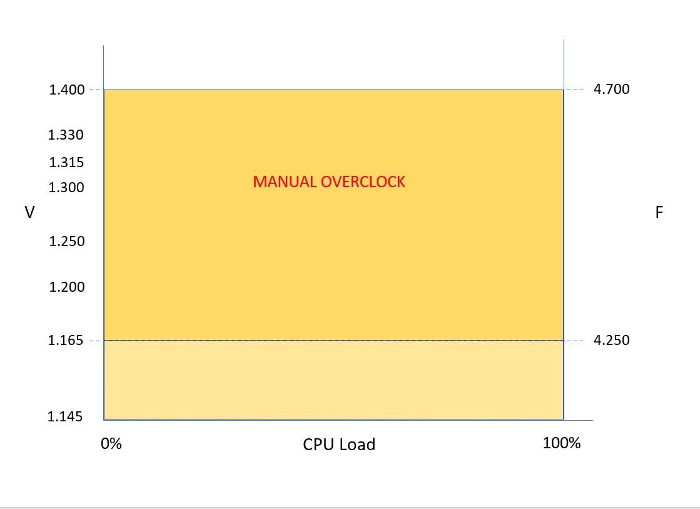 Manual Overclock.jpg