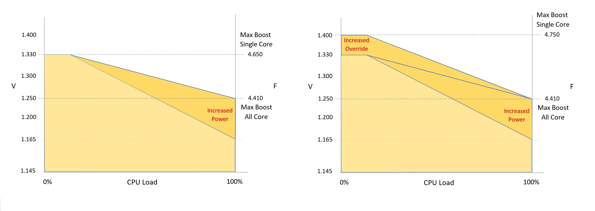 Stock situation with PPT with Override beside.jpg