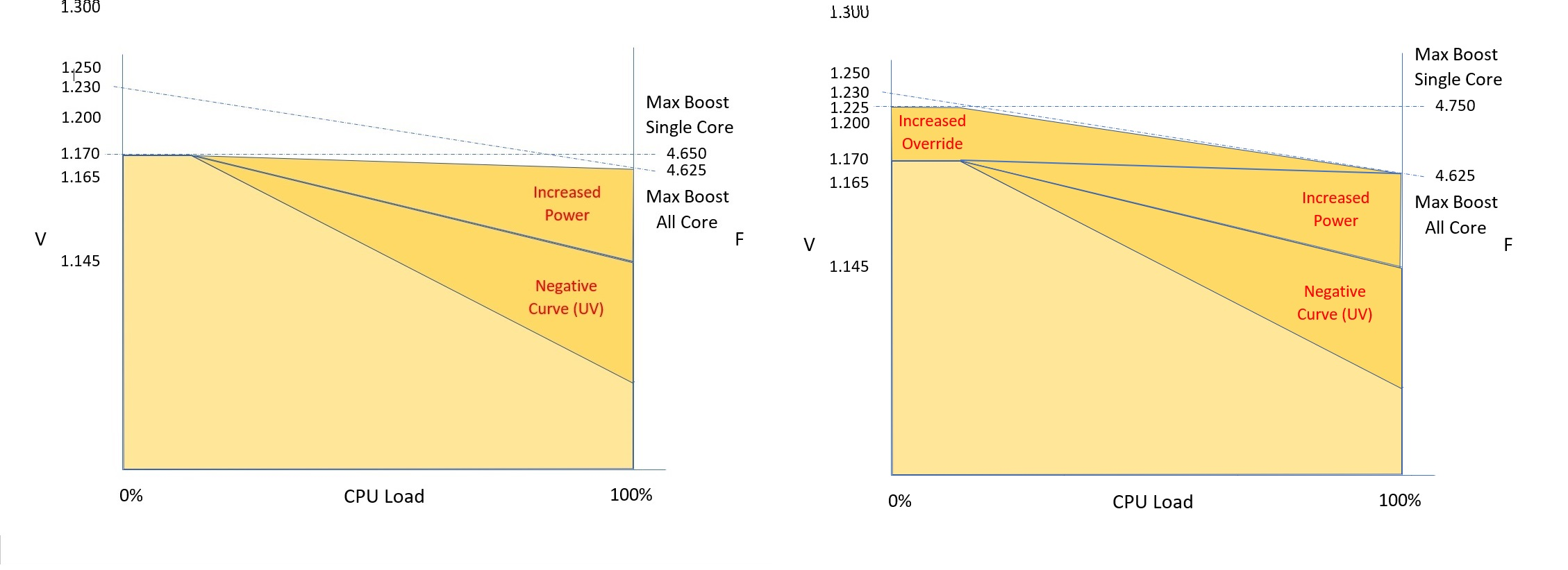 Stock situation with Undervolt with PPT with Override beside.jpg