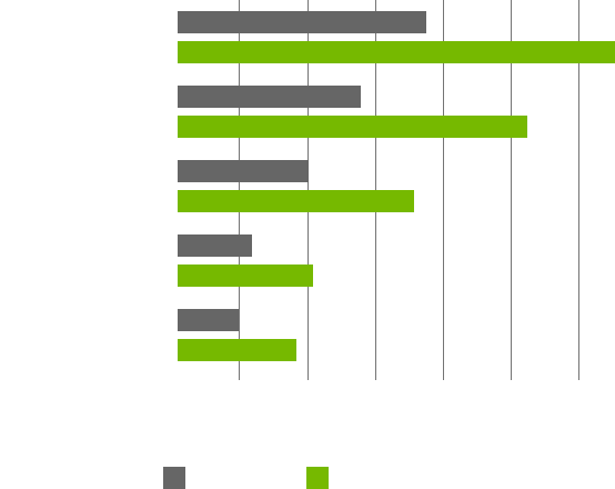 PCSPECIALIST - Configure a high performance Nvidia Laptop